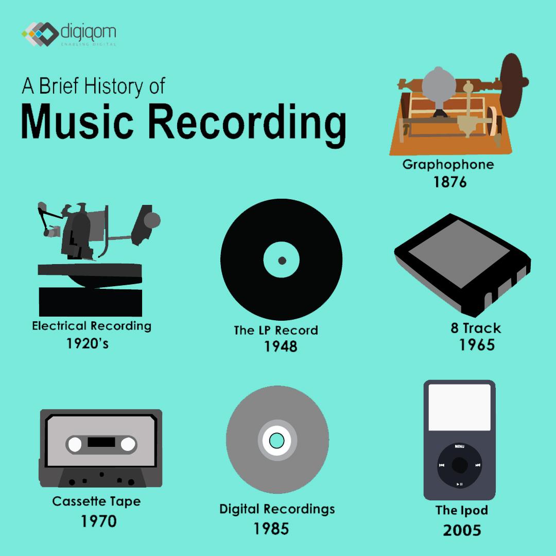 Music Bytes